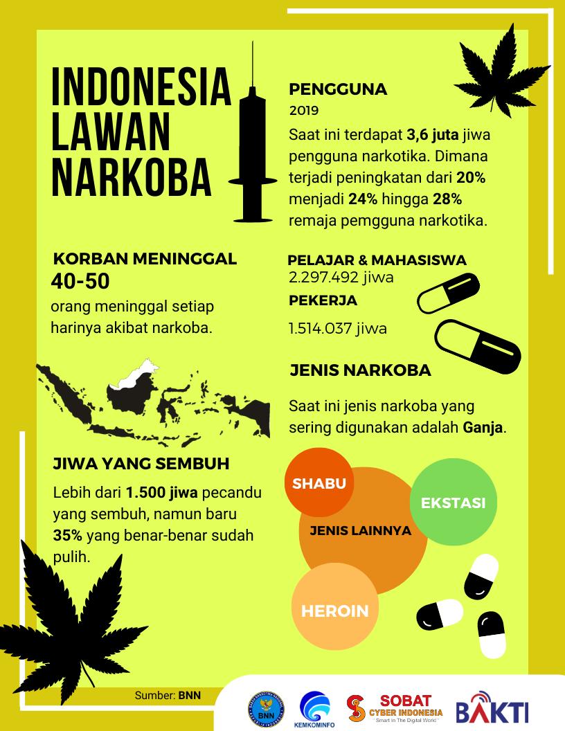 Indonesia Lawan Narkoba